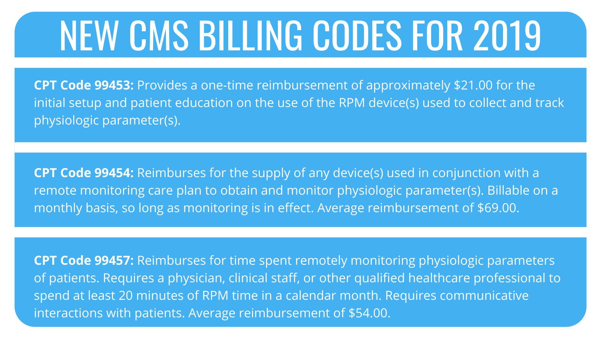 New CMS Billing Codes for 2019